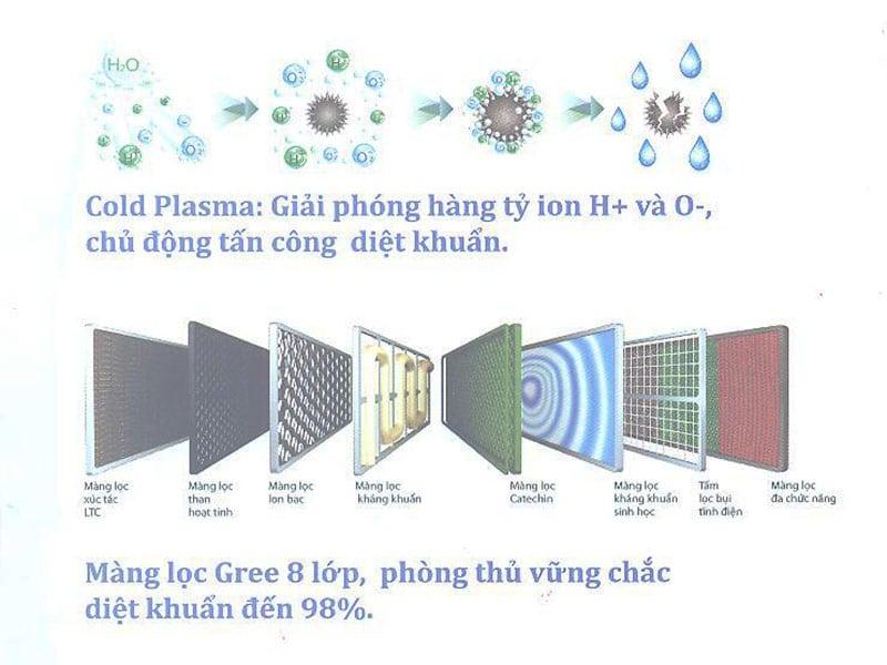 Điều hòa di động Gree 1 HP GPC09AK-K6NNA1A