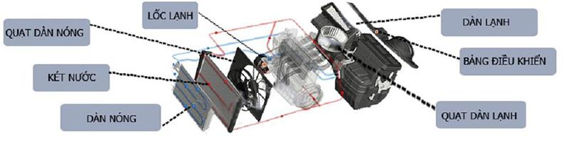 nguyên lý hoạt động của máy lạnh 2 chiều